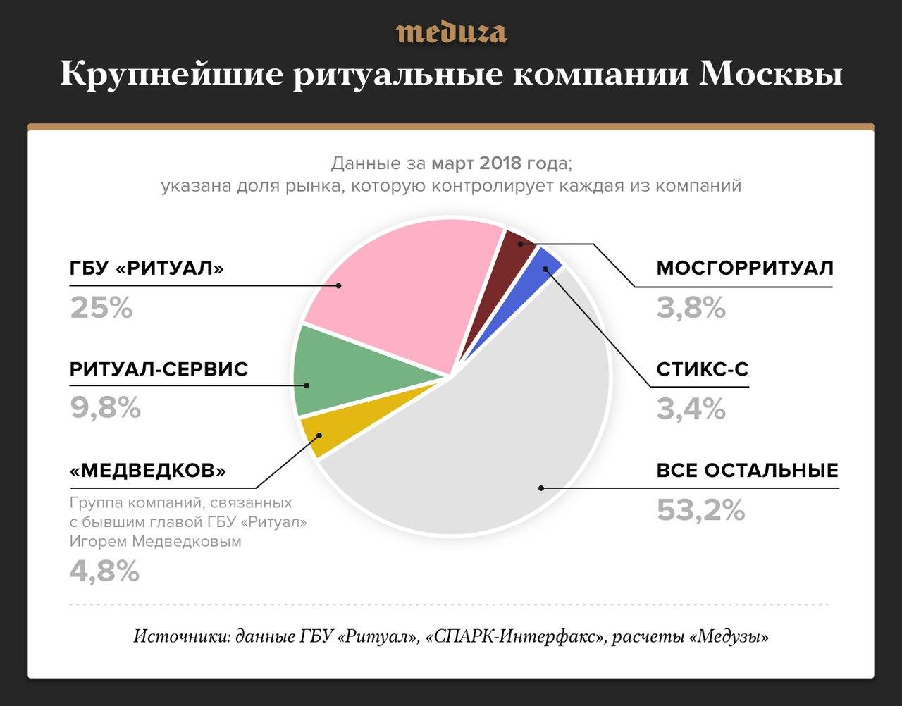 Пять крупнейших ритуальных компаний Москвы вобщей сложности контролируют меньше половины рынка. Полный список всех крупнейших похоронных фирм города сдинамикой поизменению доли рынка можно увидеть вотдельной таблице, составленной «Медузой».
